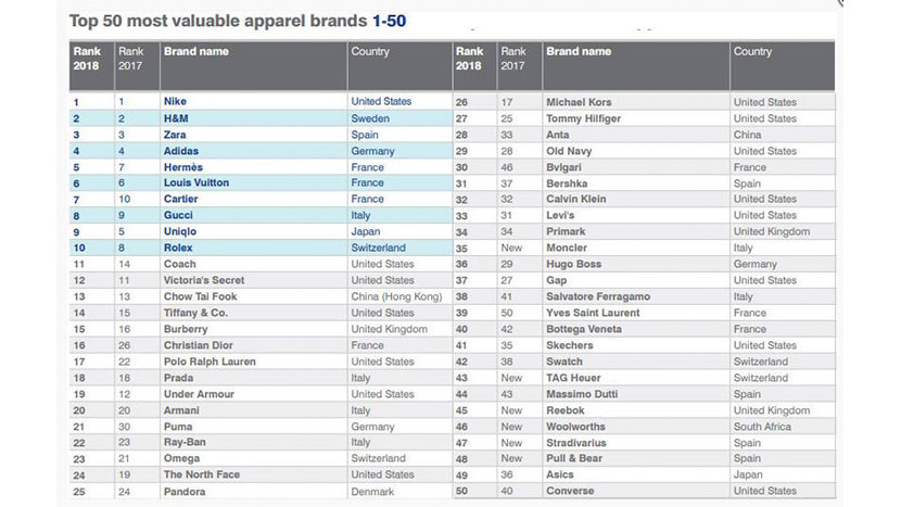 07bbf0c6c04 La gigante deportiva Nike, con origen en Estados Unidos es la primera en el  ranking de las marcas más valiosas del 2018, seguido por la sueca H&M, ...